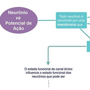 Mapa Mental Potencial de Ação